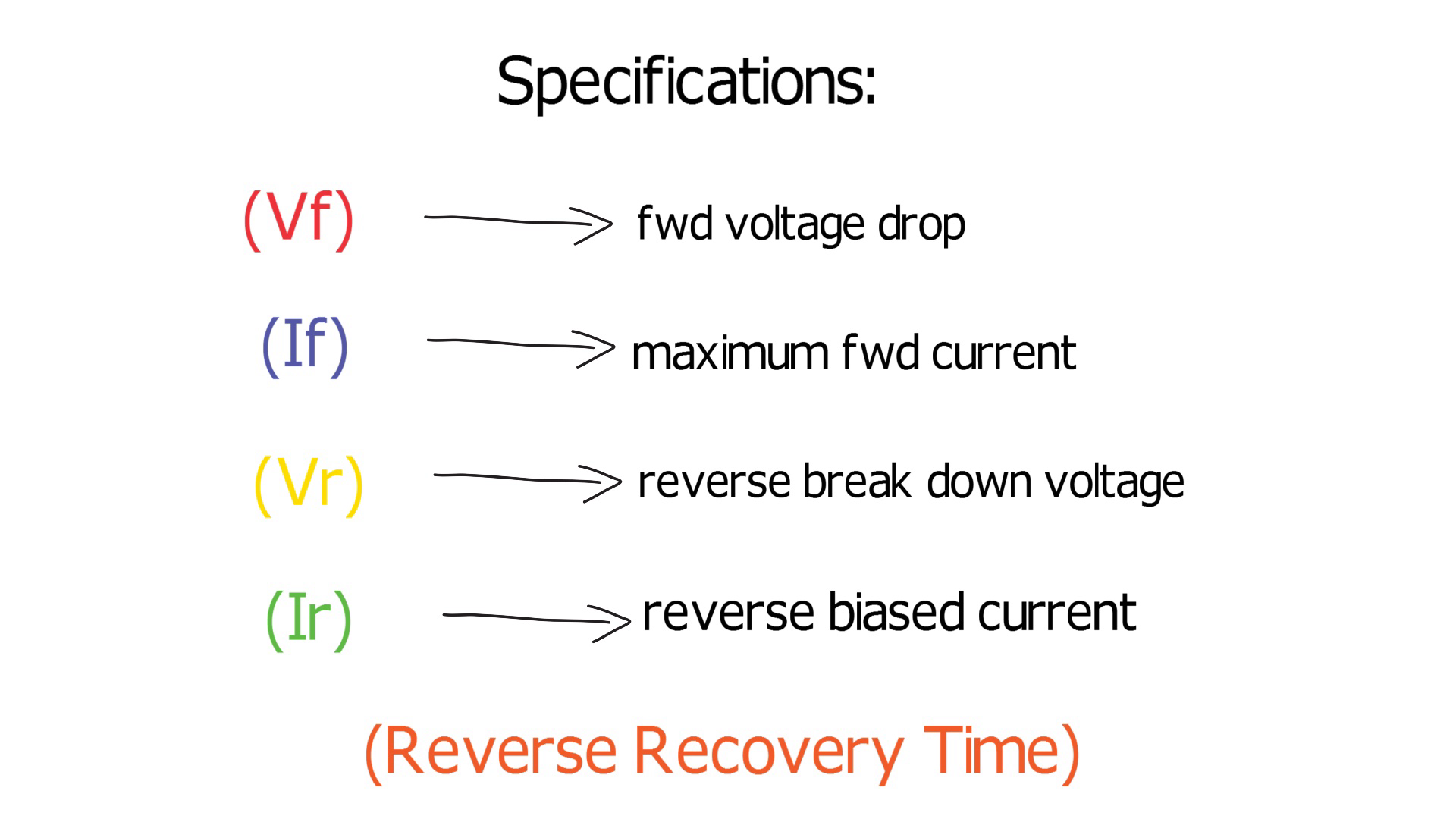 Characteristics of a diode