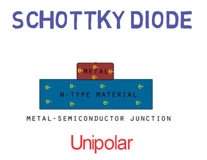 Schottky diode is a Unipolar device