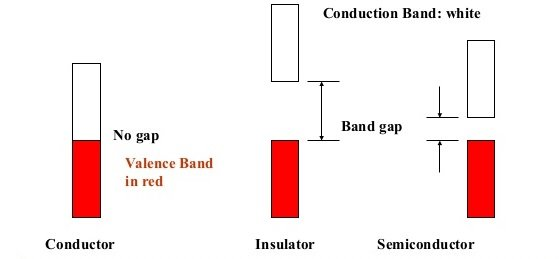 Conductor, Insulator and Semiconductor based on the Energy band gap