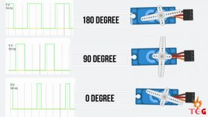 Pulse width for respective degree position
