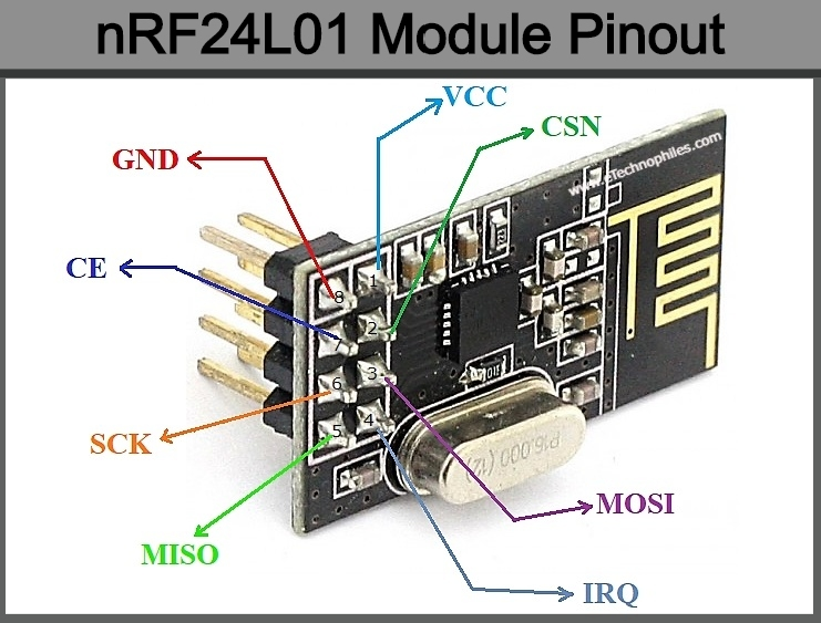 nRF24L01 Pinout and Features