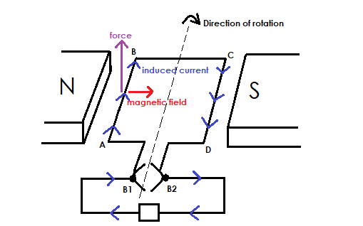 Induced current direction from A to B