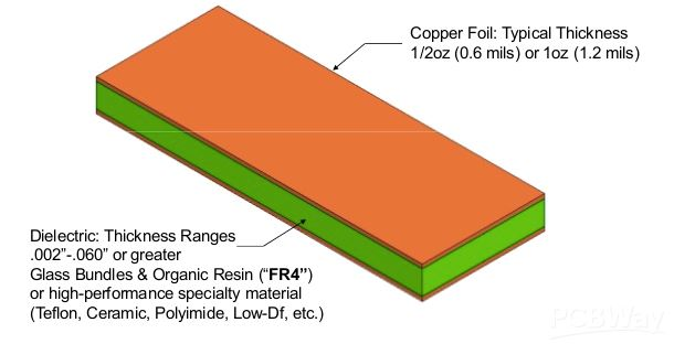 Materials used in high-frequency PCB