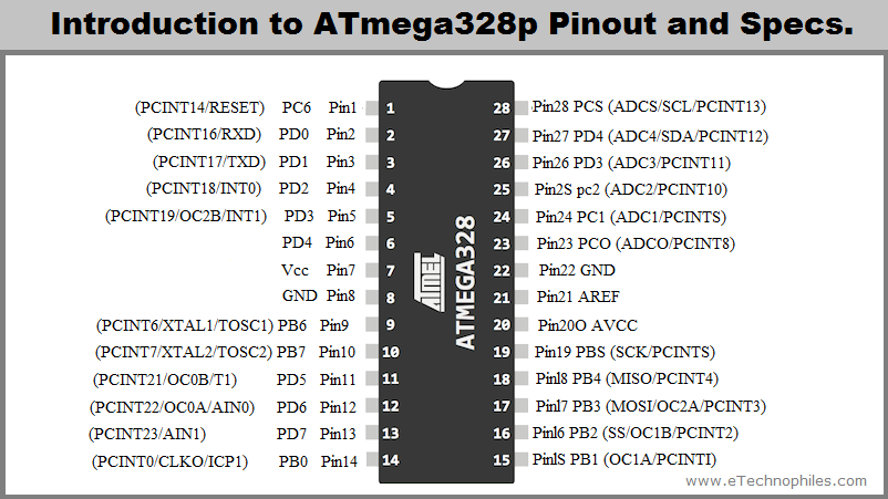 ATmega328p pinout and Specs in detail