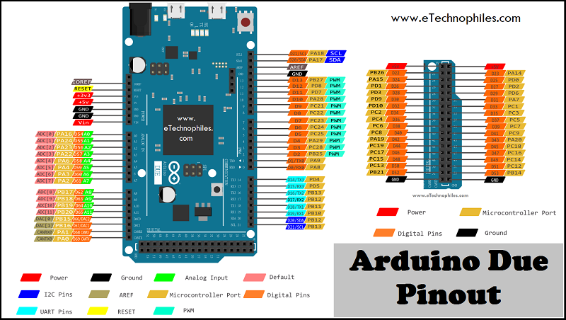 Arduino Due Pinout in detail