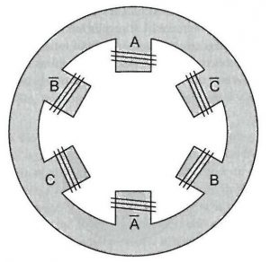 120 degrees displaced three-phase winding on Stator