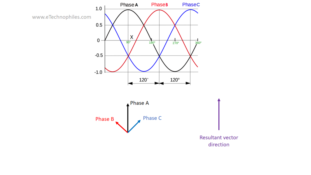 Induction motor: The alignment of magnetic field vectors at moment X