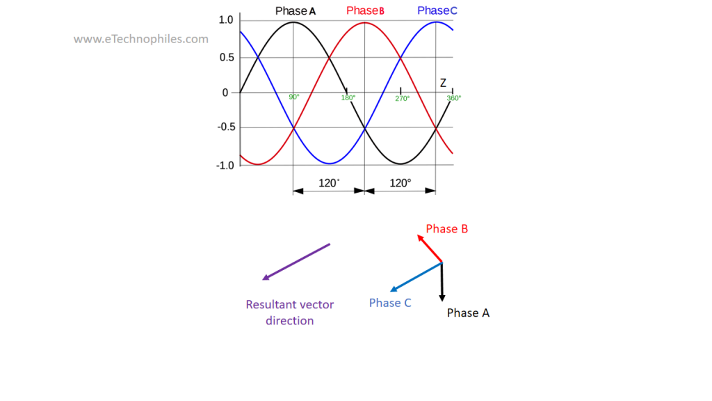 Induction motor: The alignment of magnetic field vectors at moment Z