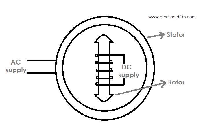 Difference between induction motor and induction motor: Double excitation of A Synchronous motor