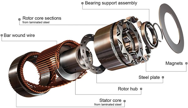 Inside view of a Synchronous Motor