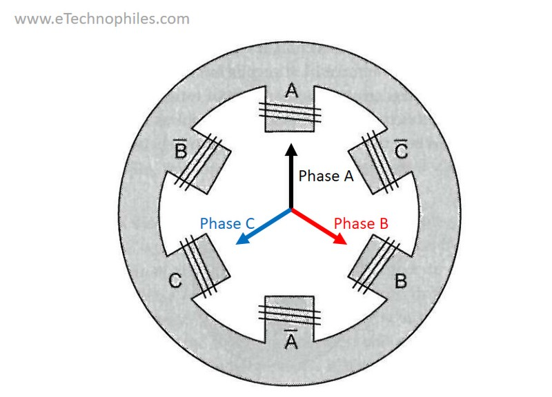 The orientation of magnetic flux by the three phases