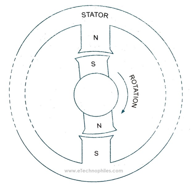 Rotor tends to rotate in the clockwise direction