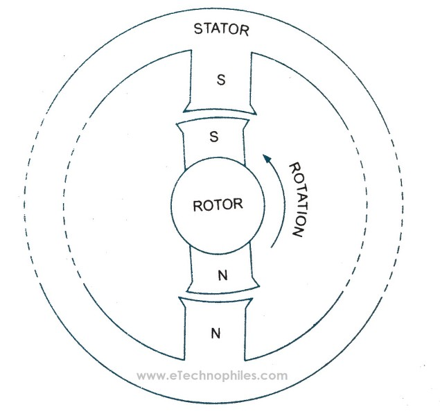 Rotor tends to rotate in the counter-clockwise direction