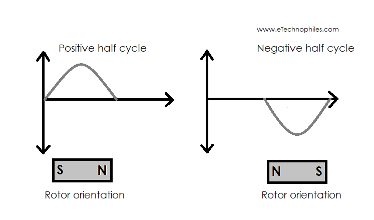 Working principle of AC motor: 180-degree rotor revolution in one AC cycle
