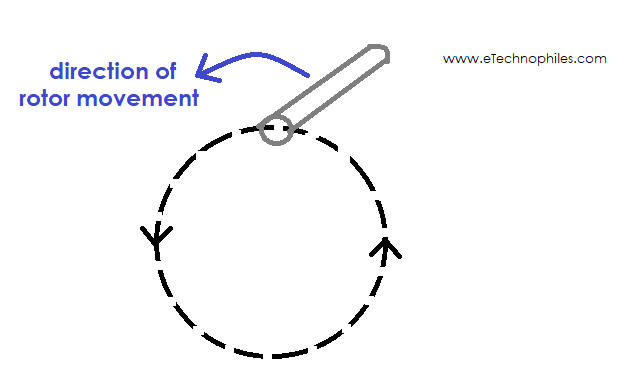 Movement of Rotor in the direction of rotating magnetic field