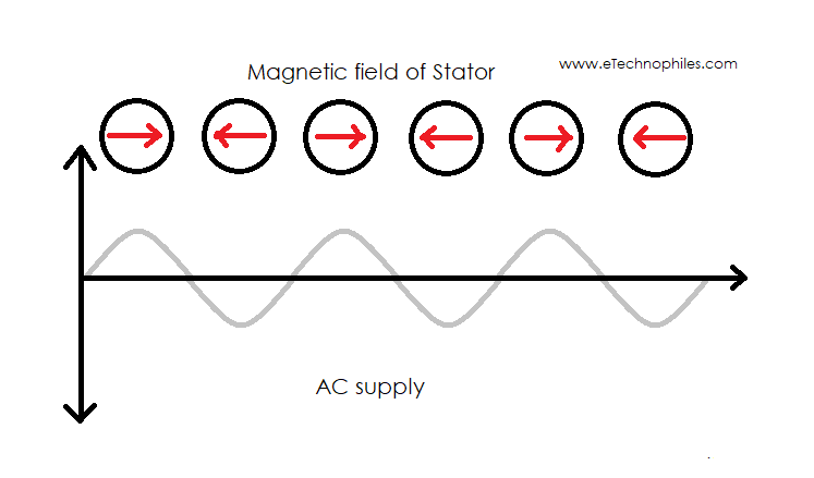 Rotating magnetic field of Stator with AC supply