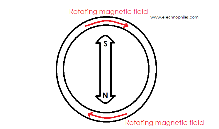 Rotating magnetic field in a three-phase induction motor