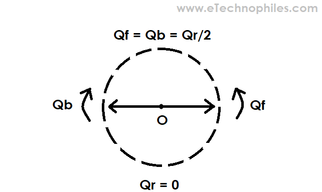 Initial orientation of the forward and backward Stator flux