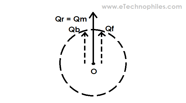 Orientation of both the flux after a 90 degrees rotation