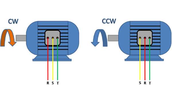 Changing the direction of rotation in a three-phase induction motor